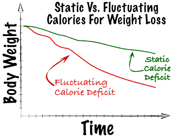 More calories means more weightloss.