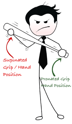 Supinated Pronated Grip defined